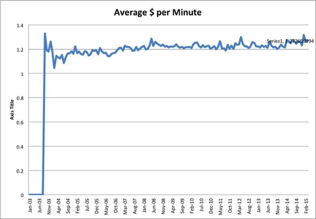 cost per minute