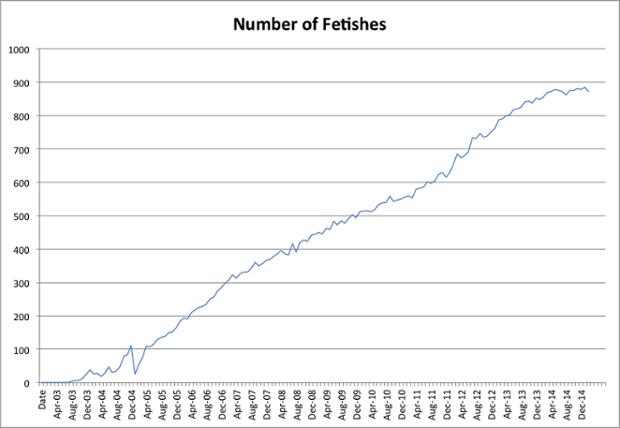 number of fetish