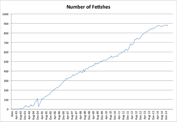 number of fetish