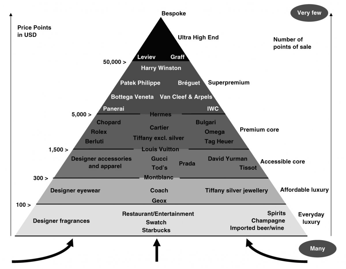 pyramid luxuty brands
